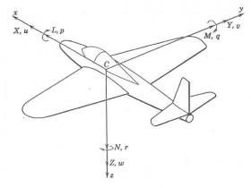 航模飞机设计基础知识(一)